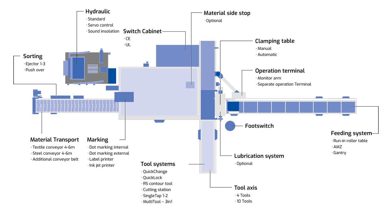flexpunch diagram